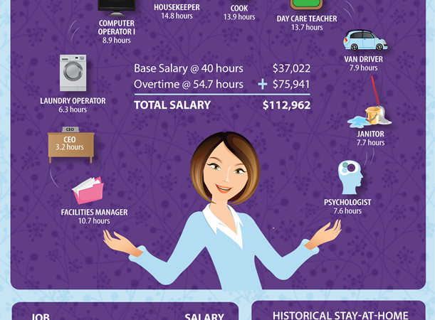 More Than Just a House Maid : What Is a Stay-at-Home Mom Worth?